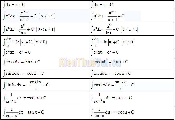 Bảng công thức tính nguyên hàm cơ bản